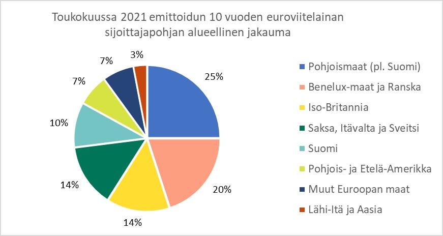 Kaavio kuvaa Suomen valtion tuoreimman 10-vuotisen viitelainan sijoittajapohjan jakaumaa.