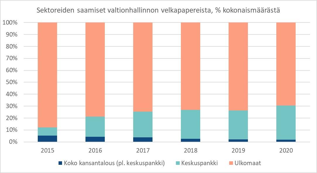 Kuvio kuvaa ulkomaisten ja kotimaisten omistajien suhdetta kaikesta liikkeellä olevasta Suomen valtion velasta.