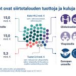 Valtion tilinpäätös 2020 visualisoituna