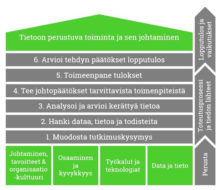 Tiedolla johtamisen malli, prosessin kohta 2