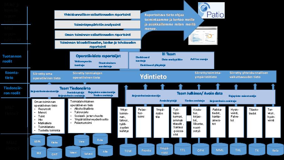 Aluehallintovirasto: tietotarpeet ja -lähteet