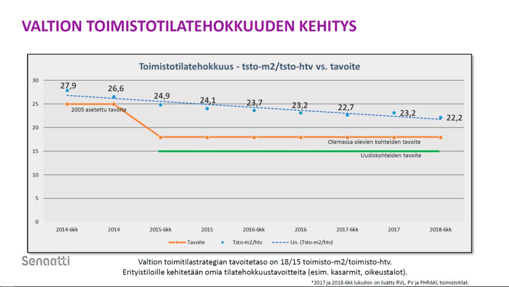 Valtion toimistotilatehokkuuden kehitys vuosina 2014-2018