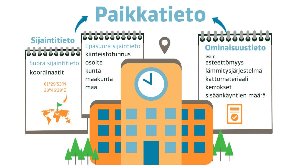 Paikkatieto koostuu sijainti- ja ominaisuustiedoista.