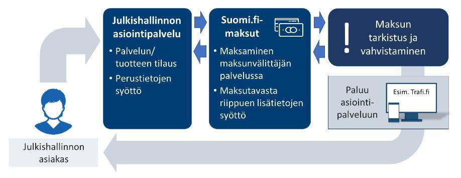 Suomi.fi-betalningar – säker betalning på webben