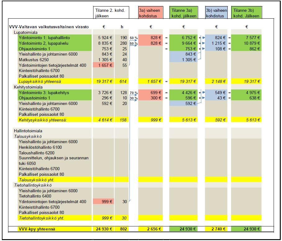 Avustavien tehtävien kohdistaminen -taulukko
