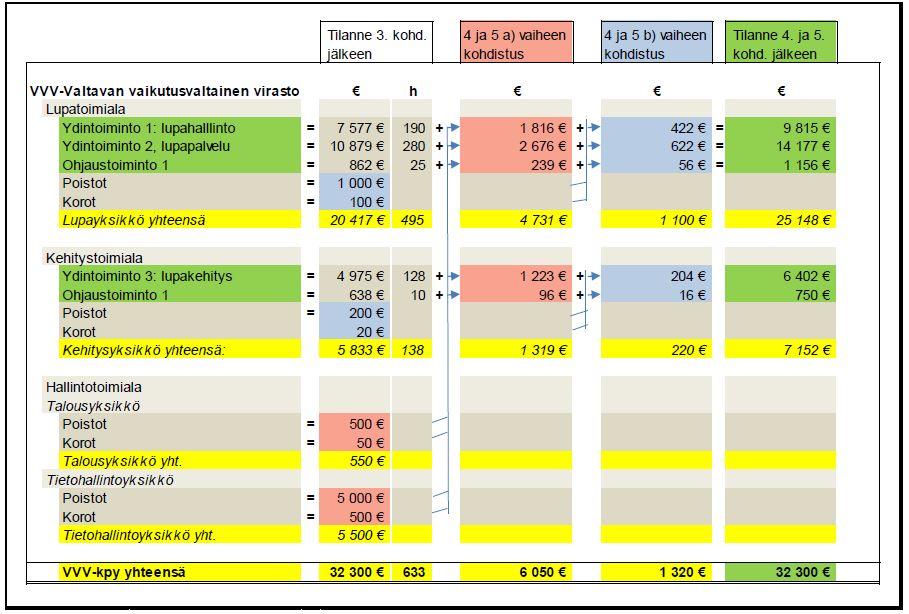Kohdistusvaihe poistot ja korot -taulukko