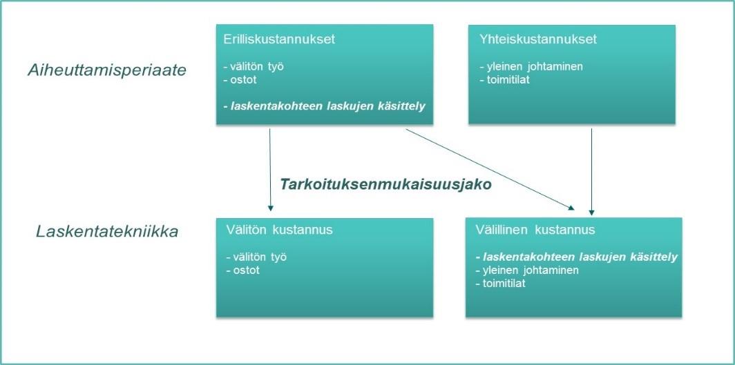 Kustannuserien käsittely kaaviokuva
