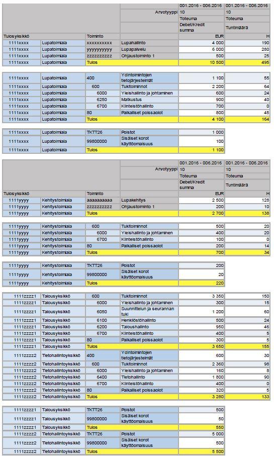 Sisäisen laskennan analyysiraportti -kuva