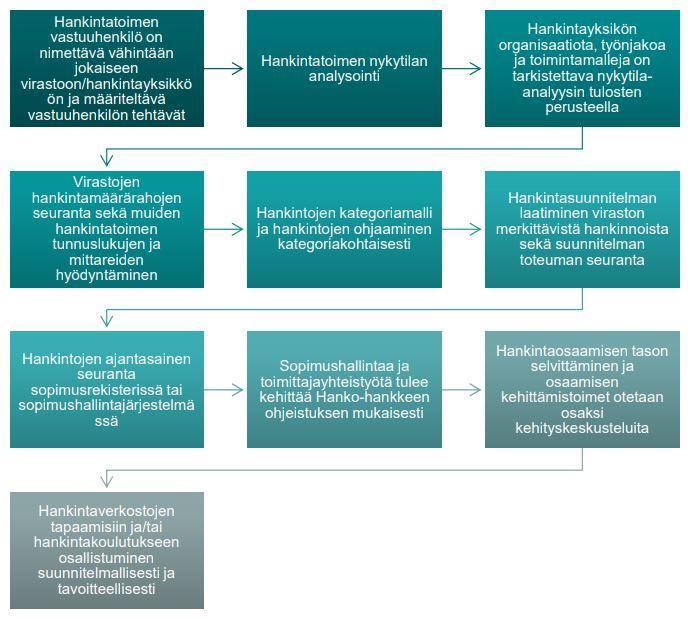 Hankintatoimen kehittämistoimenpiteet, kuva