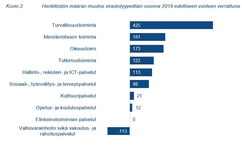 Kuvio 2: Henkilöstön määrän muutos virastotyypeittäin vuonna 2019 edelliseen vuoteen verrattuna