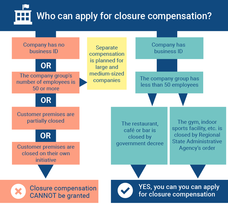Who can apply for closure compensation