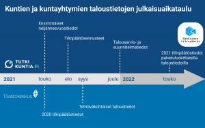 Kuntien ja kuntayhtymien taloustietojen julkaisuaikataulu.