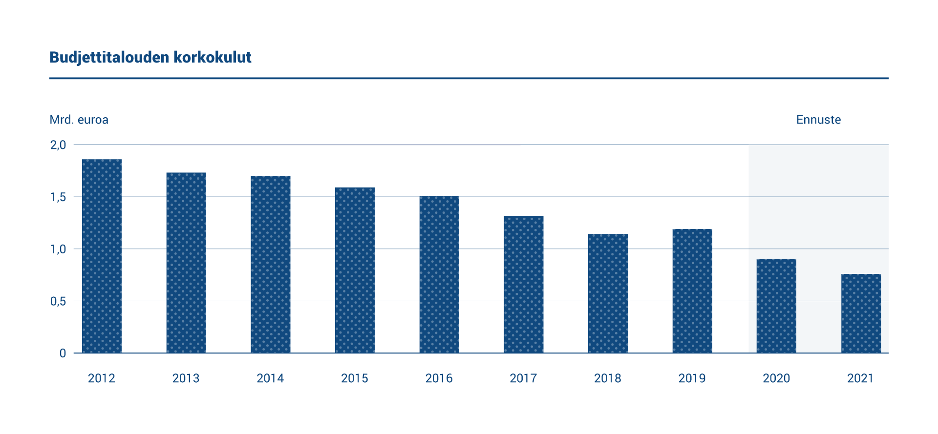 Kaaviossa esitetään budjettivelan vuosittaiset korkokulut vuosilta 2012–21. Korkokulut vuonna 2020 olivat 0,9 miljardia euroa. Ennuste vuodelle 2021 on 0,8 miljardia euroa.