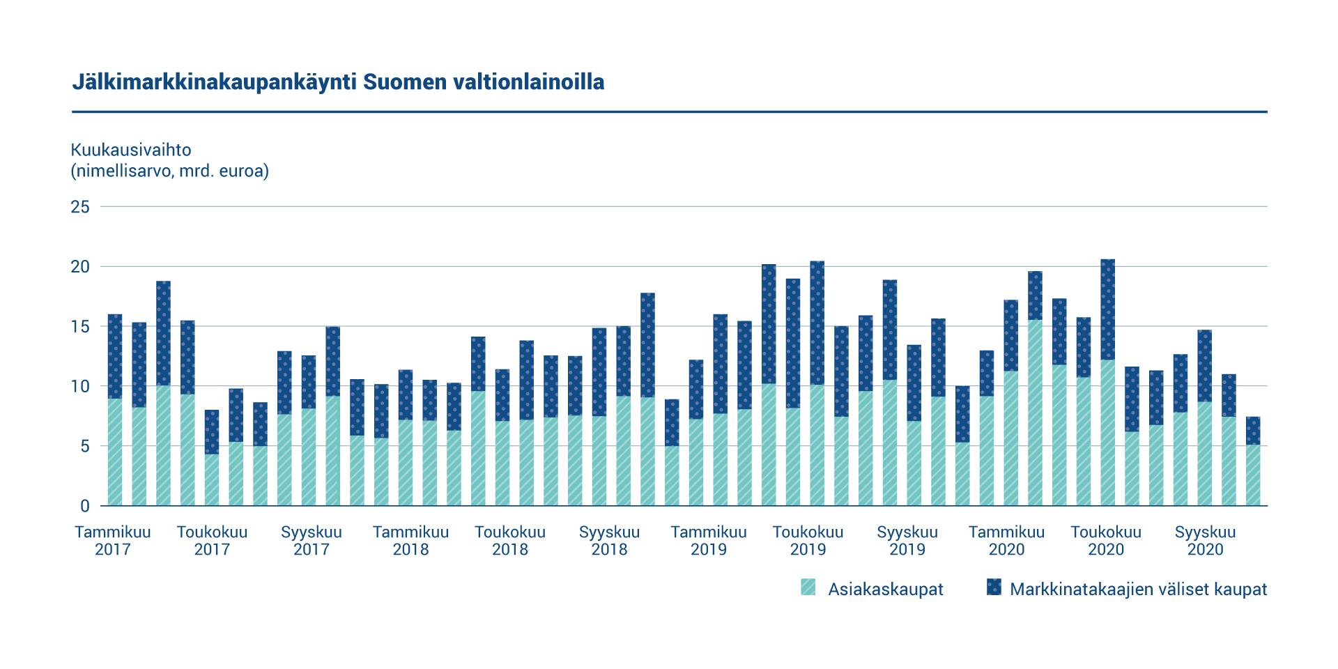Kaaviossa esitetään jälkimarkkinakaupankäynti Suomen valtionlainoilla vuosina 2017-2020. Viitelainojen nimellismääräinen vaihto markkinatakaajien välisessä kaupassa oli keskimäärin 4,95 miljardia kuussa. Asiakaskaupan keskimääräinen kuukausivaihto oli 9,43 miljardia euroa.