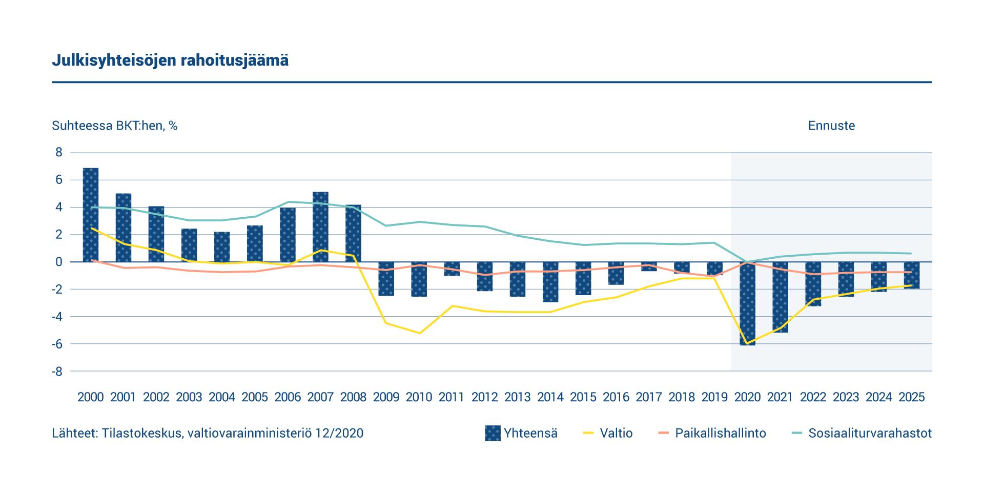 Kaaviossa esitetään Suomen julkisyhteisöjen rahoitusjäämä. Sosiaaliturvarahastot ovat ylijäämäisiä, mutta valtionhallinto ja paikallishallinto ovat alijäämäisiä.