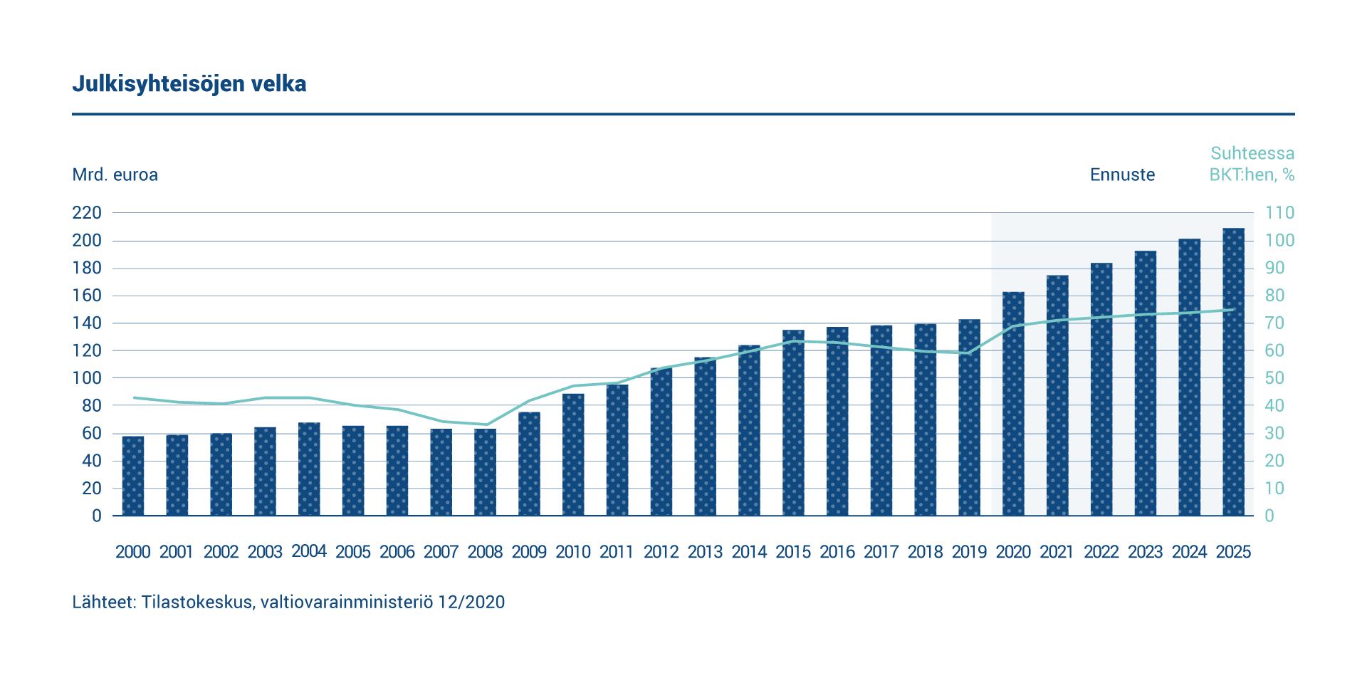 Kaaviossa esitetään Suomen julkisyhteisöjen velan määrä. Julkisyhteisöjen velka vuonna 2020 oli 162,1 miljardia euroa. Velan suhde BKT:hen oli 69 prosenttia.