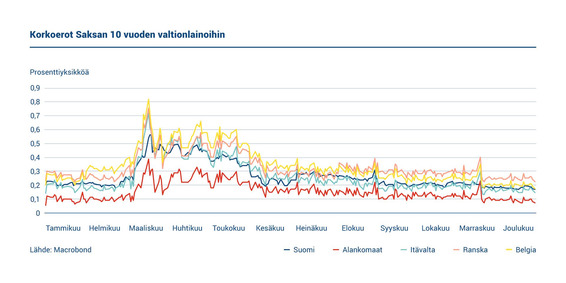 Kaaviossa esitetään Suomen, Hollannin, Itävallan, Ranskan ja Belgian kymmenvuotisten valtionlainojen korkoerot suhteessa Saksan vastaaviin lainoihin.