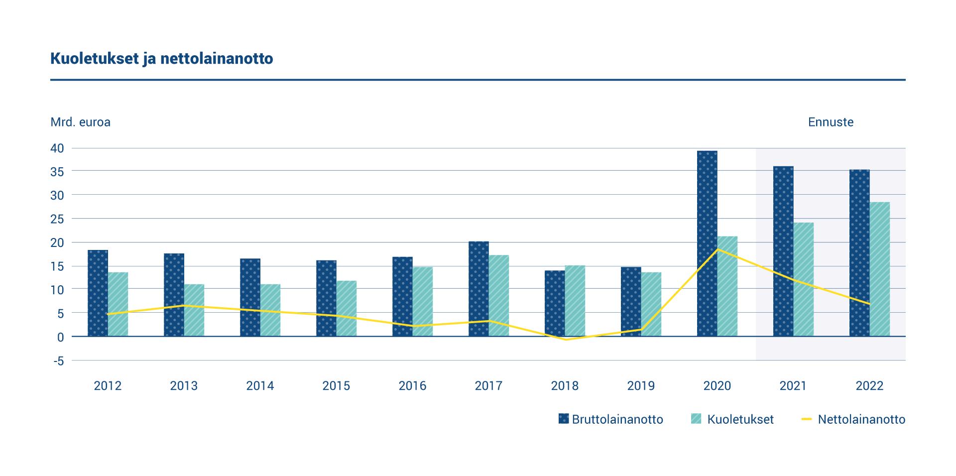 Kaaviossa esitetään vuosittainen bruttolainanotto, kuoletukset ja nettolainanotto vuosina 2012–2022. Kuoletuksia oli 21 miljardin euron edestä ja nettolainanoton määrä oli 18,32 miljardia euroa vuonna 2020.