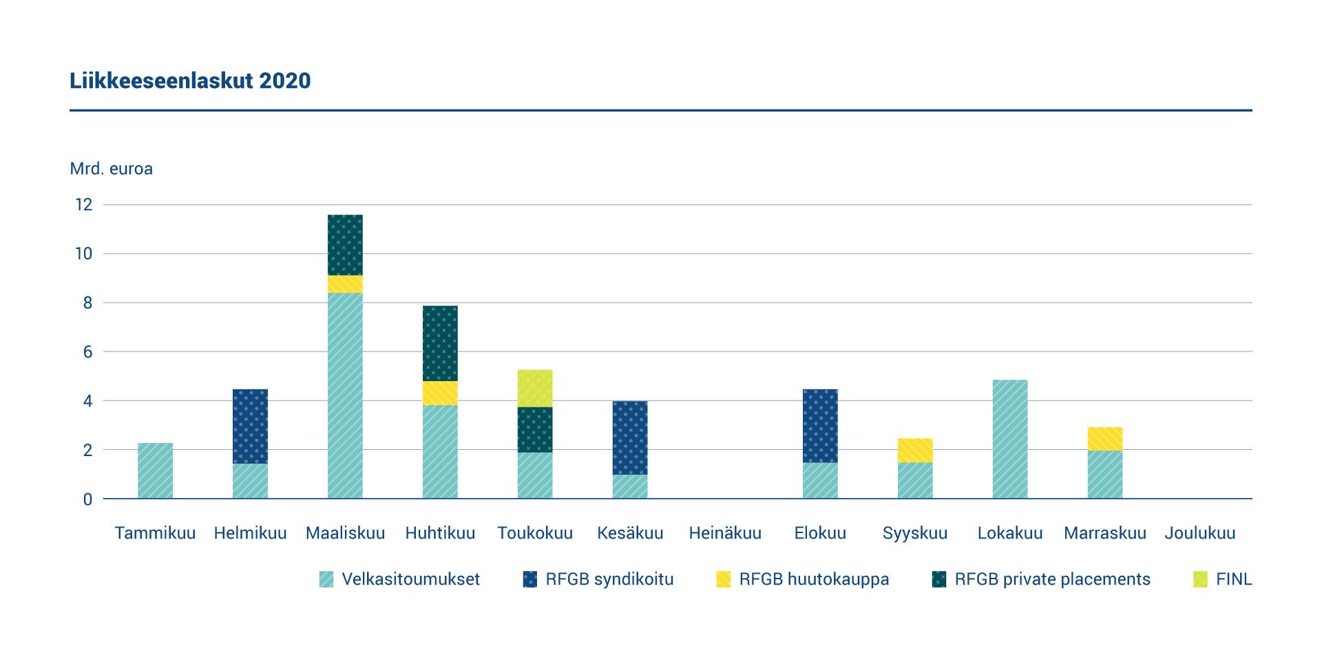 Kaaviossa esitetään liikkeeseenlaskut vuonna 2020. Suomi laski liikkeeseen kolme uutta euromääräistä viitelainaa ja järjesti neljä viitelainahuutokauppaa. Lyhytaikainen rahoitus toteutettiin laskemalla liikkeeseen valtion velkasitoumuksia.