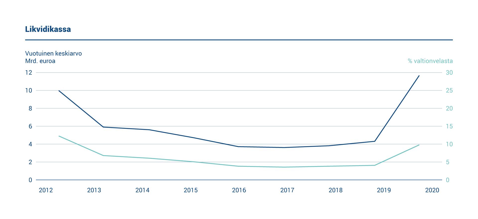 Vuonna 2020 käteisvarojen keskikoko oli 11,7 miljardia euroa tai 9,7 prosenttia velasta.