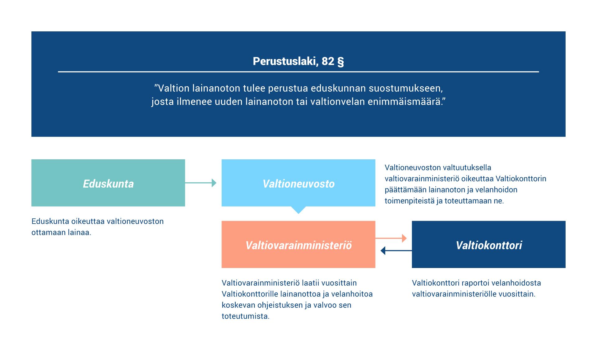 Suomen perustuslain mukaan eduskunta oikeuttaa valtioneuvoston ottamaan lainaa. Valtiovarainministeriö oikeuttaa Valtiokonttorin päättämään lainanoton ja velanhoidon toimenpiteistä ja toteuttamaan ne. Valtiovarainministeriö laatii vuosittain Valtiokonttorille ohjeistuksen ja Valtiokonttori raportoi velanhoidosta vuosittain.