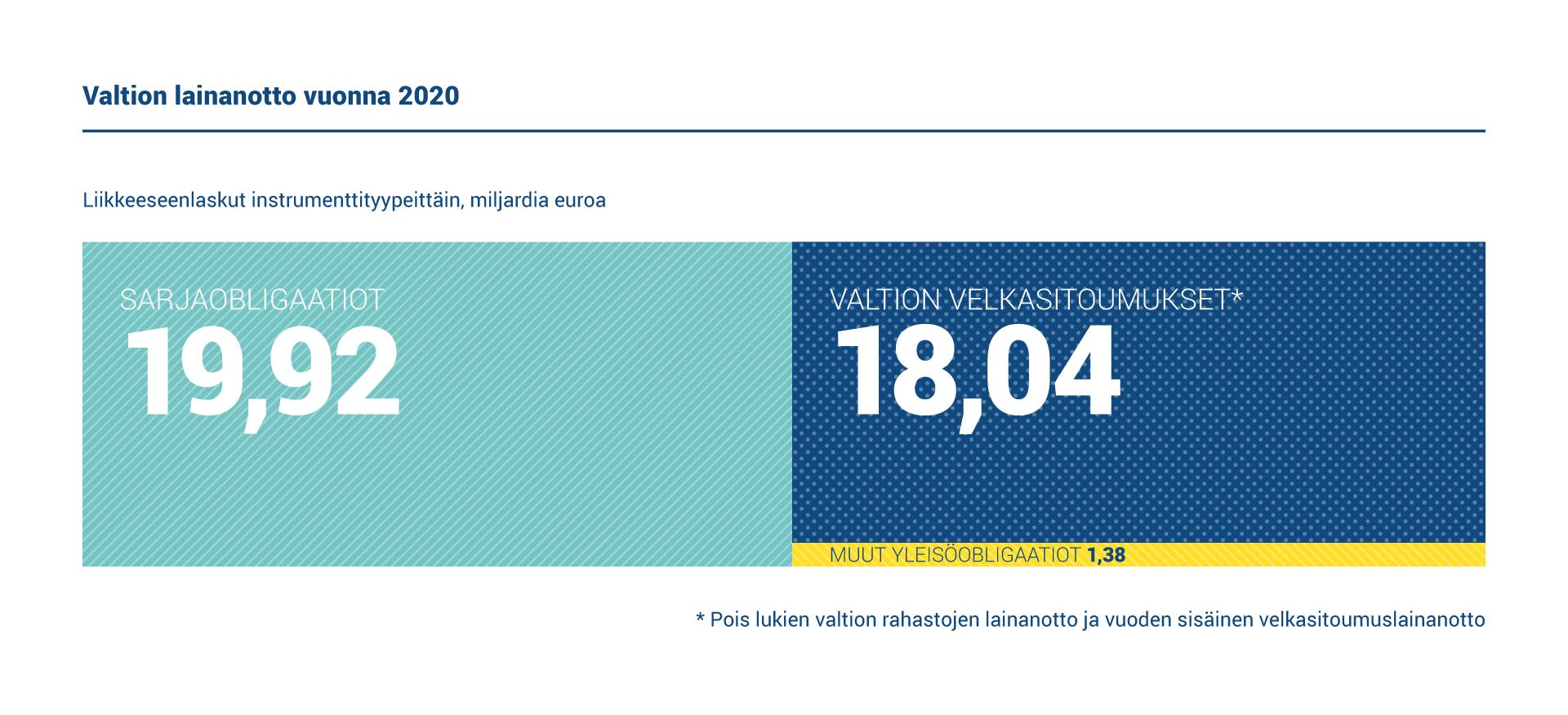 Toteutunut bruttolainanotto vuonna 2020 oli 39,3 miljardia euroa, josta 21,3 miljardia euroa oli pitkäaikaista ja 18 miljardia euroa lyhytaikaista lainanottoa.