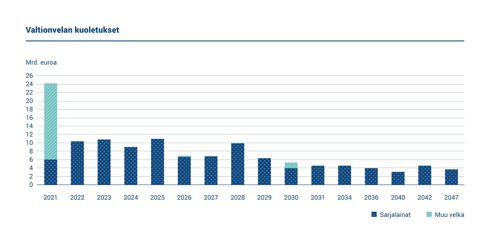 Kaaviossa esitetään valtionvelan kuoletukset.