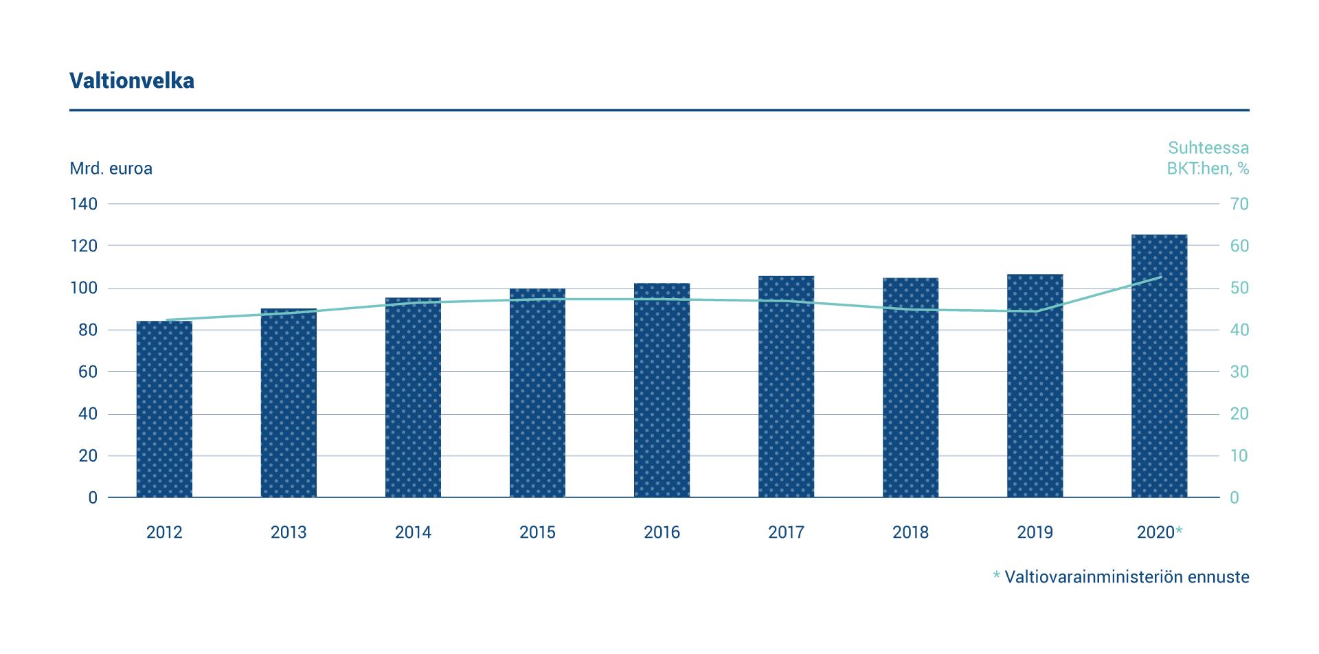 Kaaviossa esitetään Suomen valtionvelan määrä ja suhde bruttokansantuotteeseen vuosina 2012–2020. Valtionvelka oli 124,83 miljardia euroa vuoden 2020 lopussa. Velan suhde bruttokansantuotteeseen oli 53,1 prosenttia.